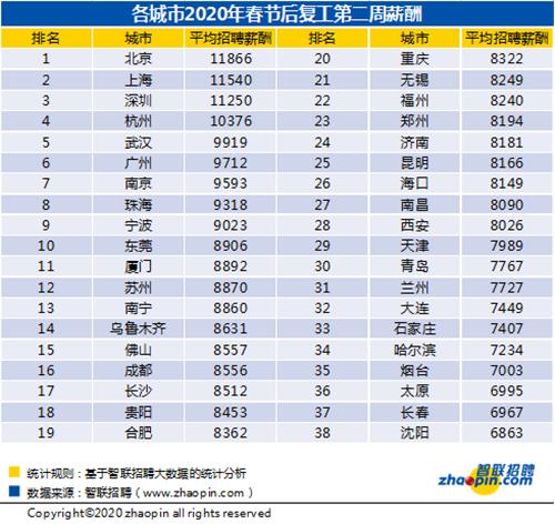 武漢招聘薪酬同比增長