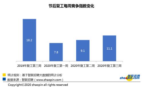 智聯招聘:制造業逆勢生長,外貿行業招聘需求環比增長亮眼