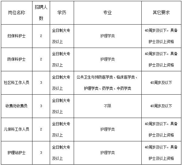 福建福州鼓樓區洪山鎮社區衛生服務中心招聘15人公告
